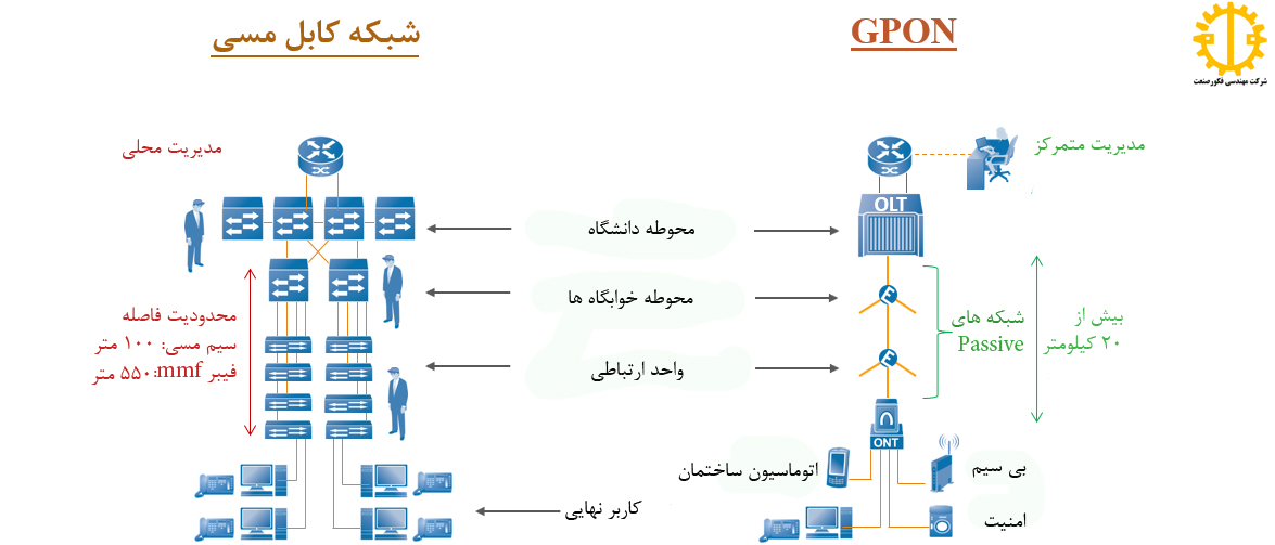مقایسه GPON با اترنت