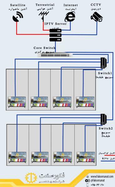 نحوه عملکرد تلویزیون تحت شبکه